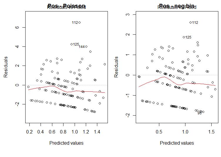 residual distribution